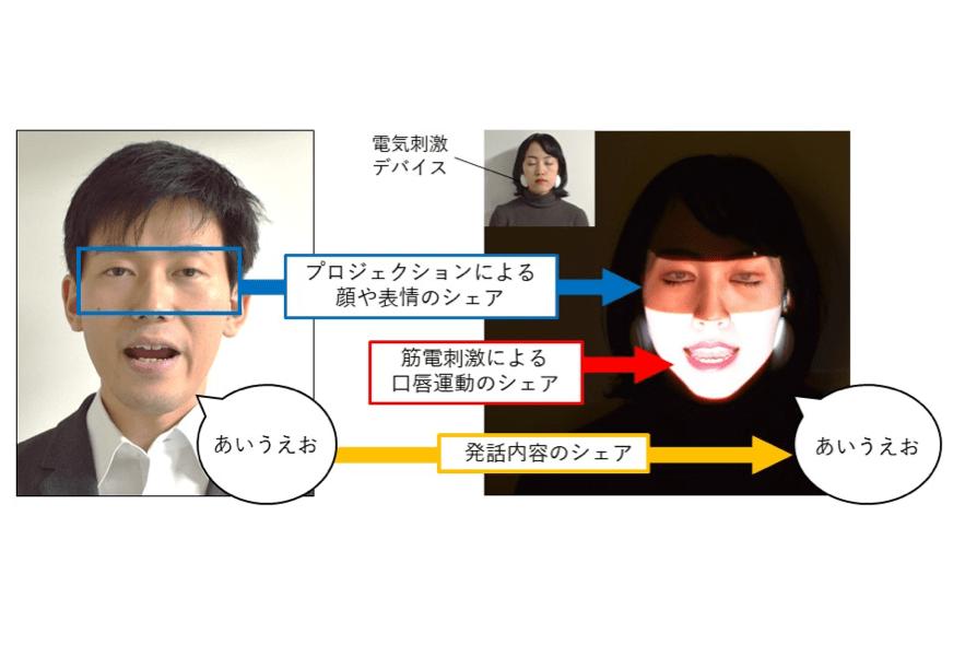 Face Sharing H2L and NTT docomo