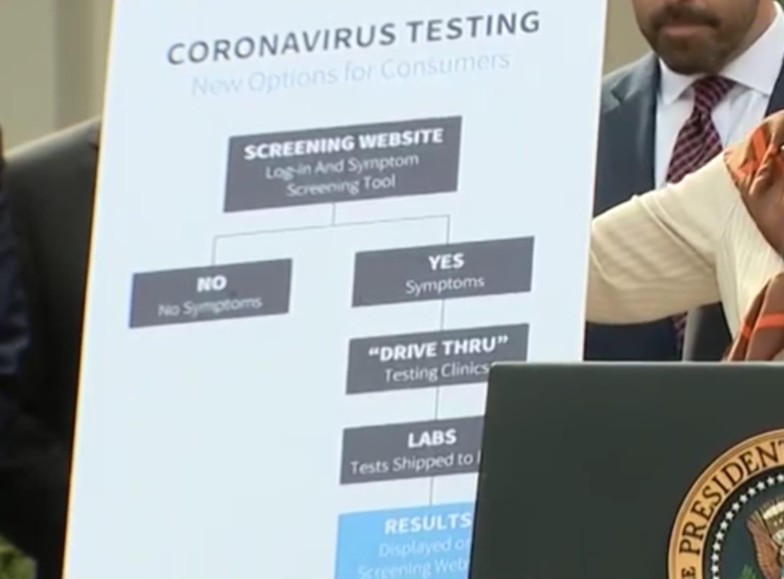 Coronavirus testing chart