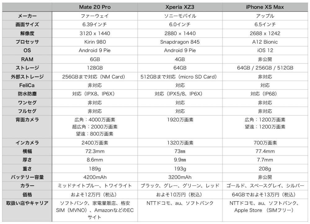 Mate 20 Pro XZ3 iPhone XS Max All Spec