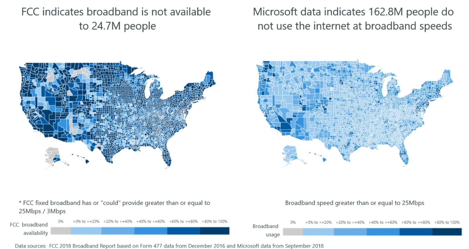 FCC broadband data vs Microsoft broadband data