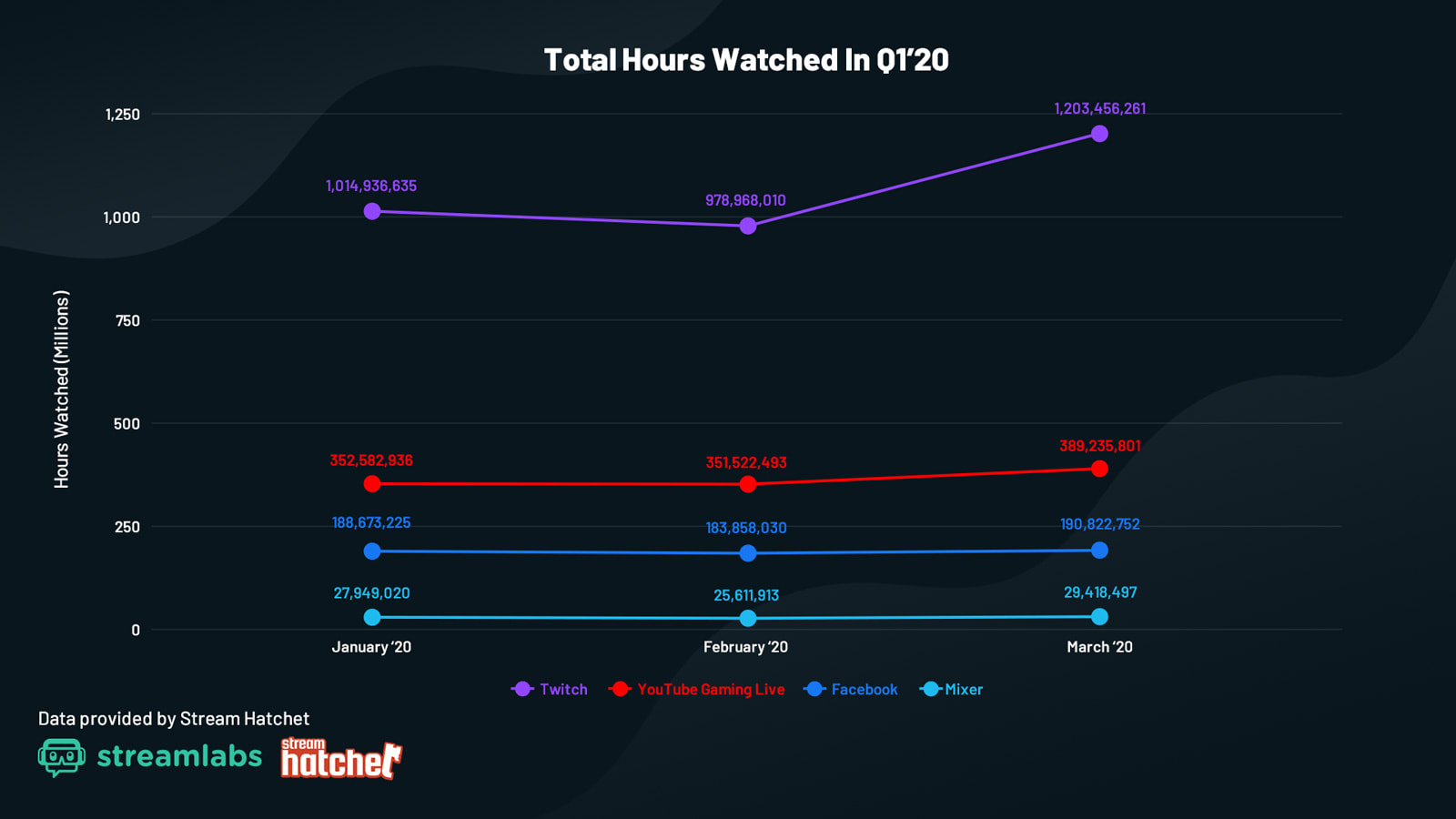 Livestreaming service hours watched Q1 2020