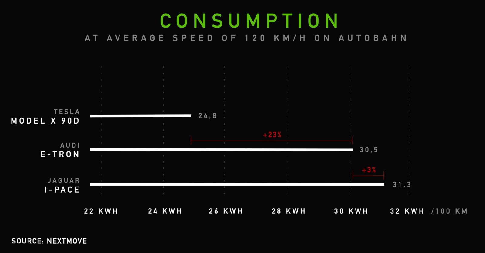 Model X Consumption