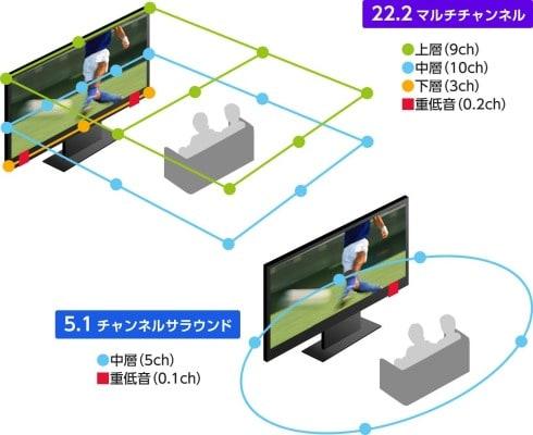 Diagram showing speaker positioning for 22.2 channel sound