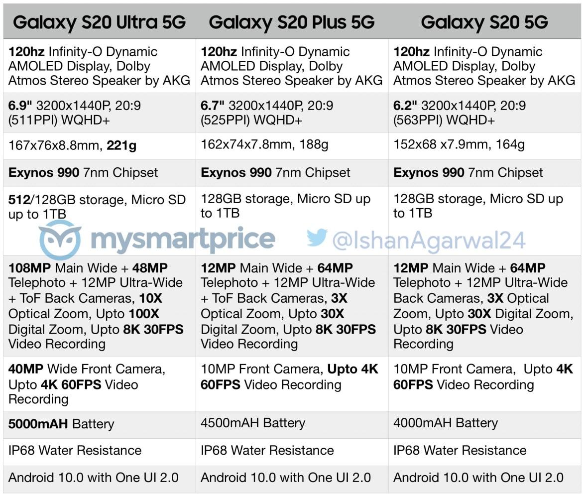 Samsung Galaxy S20 Specs