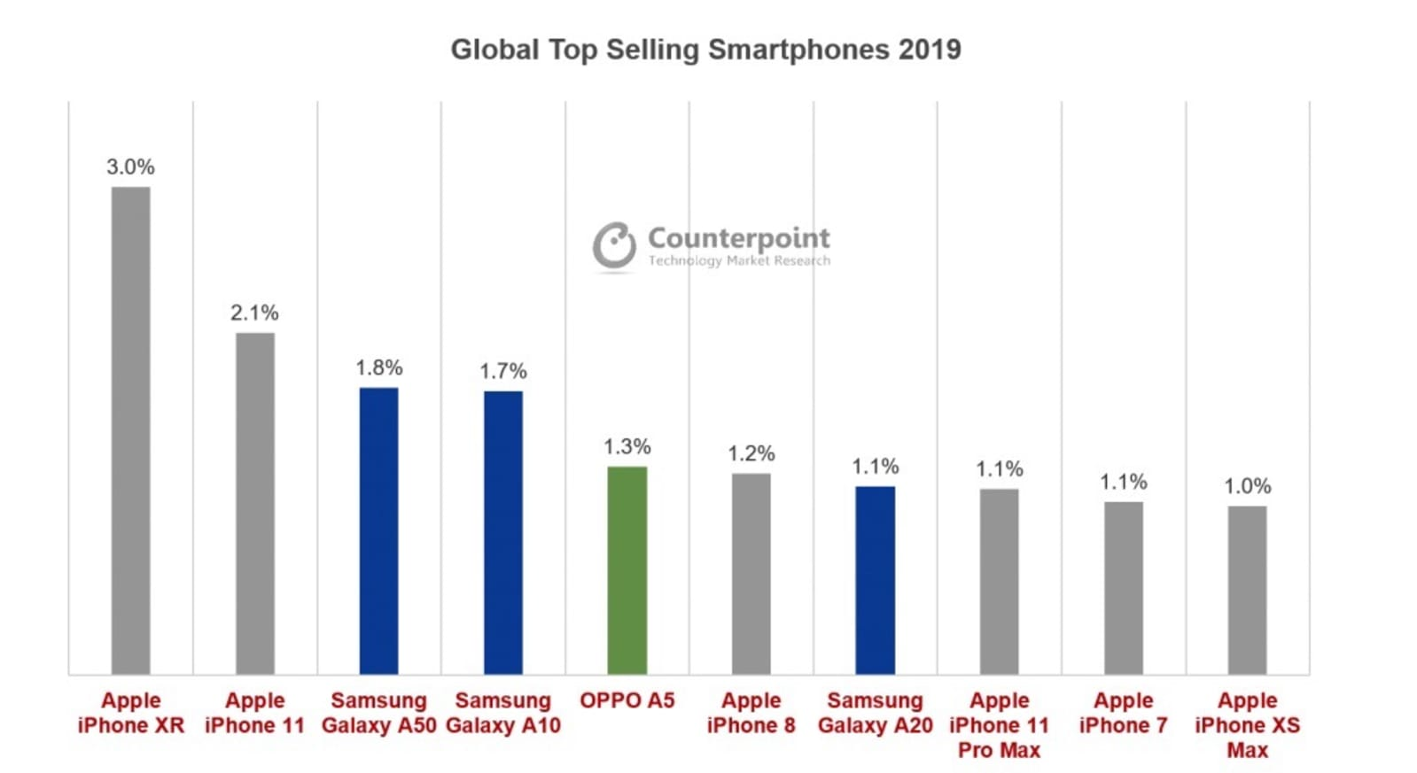 Top 10 phones of 2019 by sales according to Counterpoint